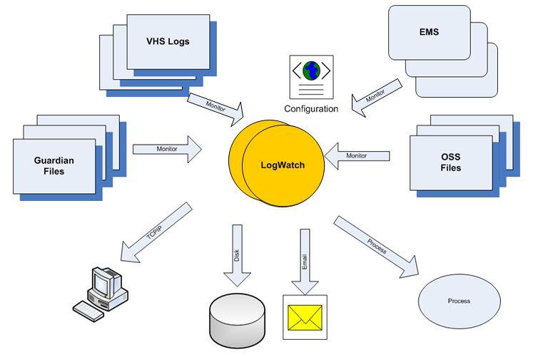 logwatch_diagram